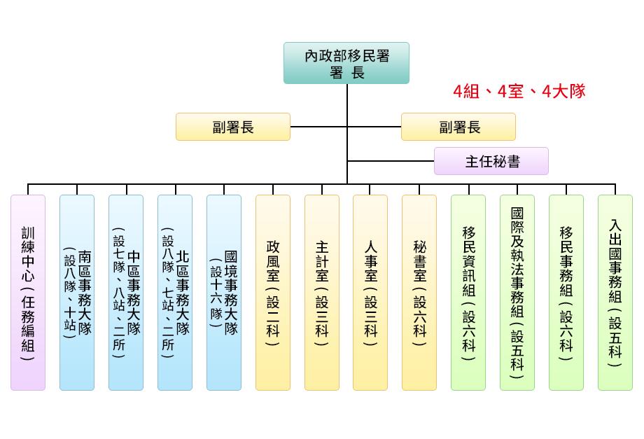 內政部入出國及移民署組織架構圖
