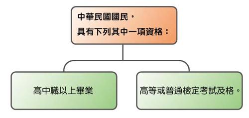 地政士報考資格